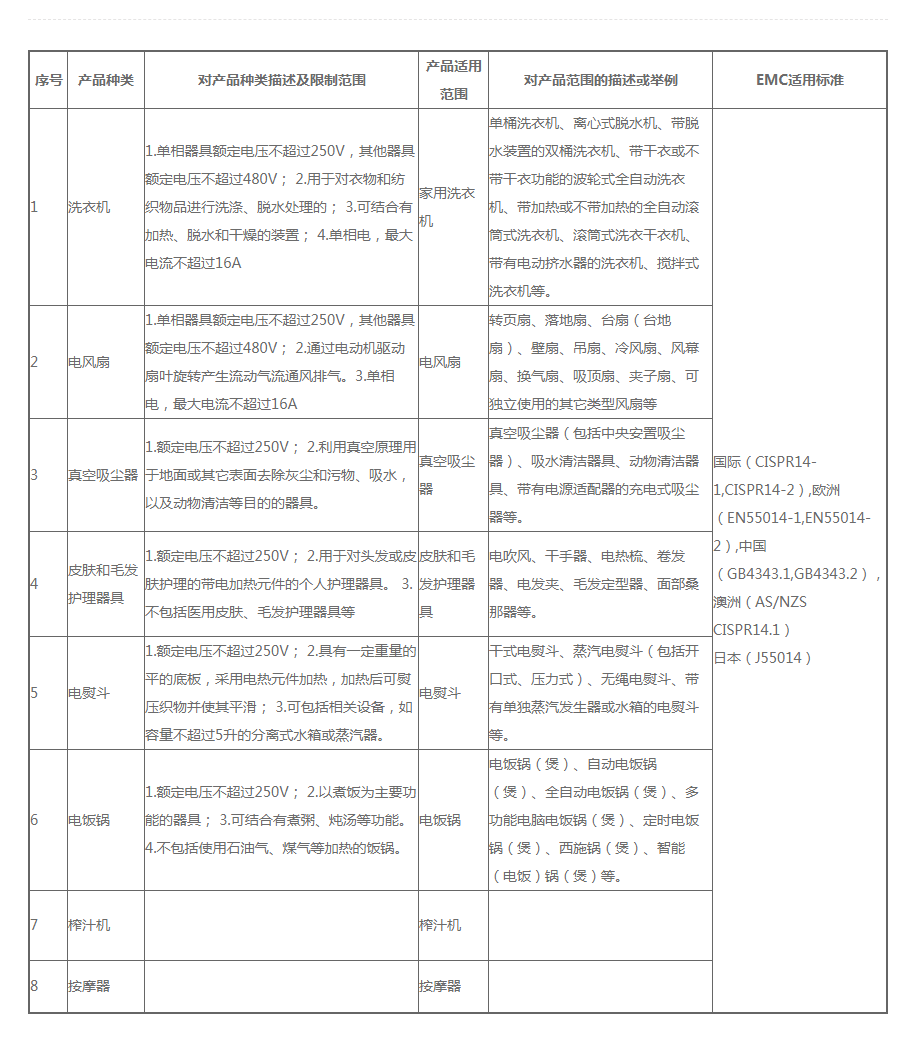 家电类产品 _ 家电类 _ 恺信服务 _ 惠州市恺信检测技术有限公司_看图王.png