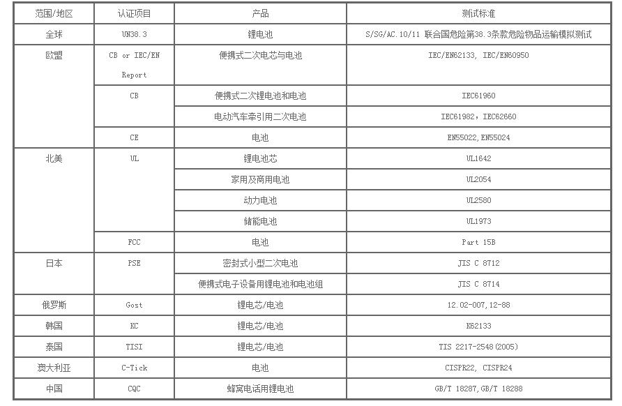 电池测试 _ 电池测试 _ 恺信服务 _ 惠州市恺信检测技术有限公司_看图王(1).png